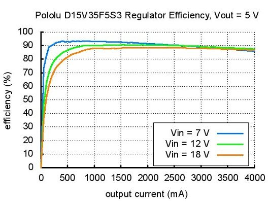Schéma D15V35F5S3 5V