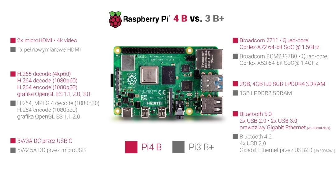 RPi4 vs RPI 3B +