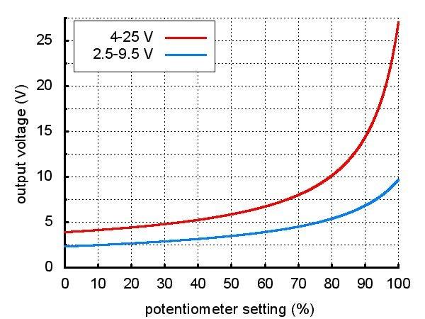 Pollu boost - měnič napětí 4-25 V / 2A