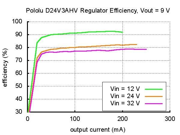 Pololu D24V3AHV - sestupný převodník